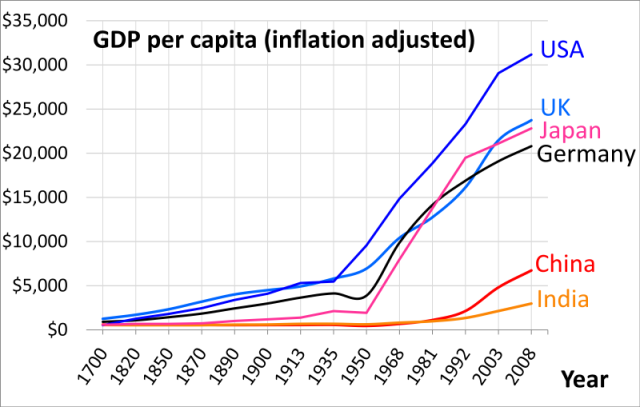 1700_ad_through_2008_ad_per_capita_gdp_of_china_germany_india_japan_uk_usa_per_angus_maddison