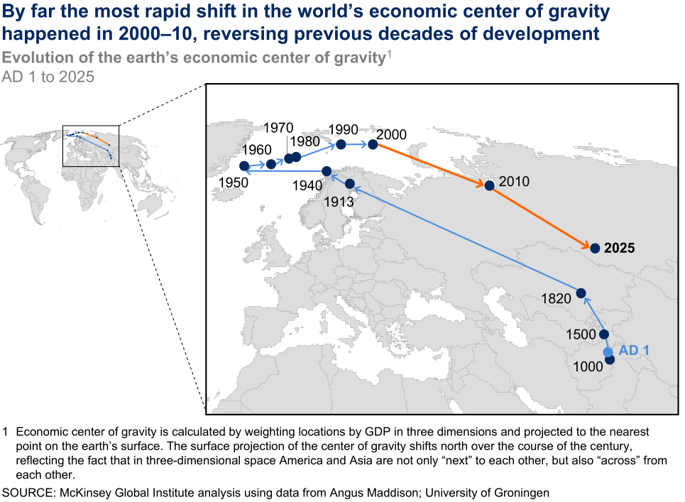 McKinsey economic gravity