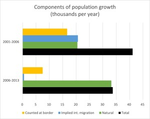 Population growth - between censuses